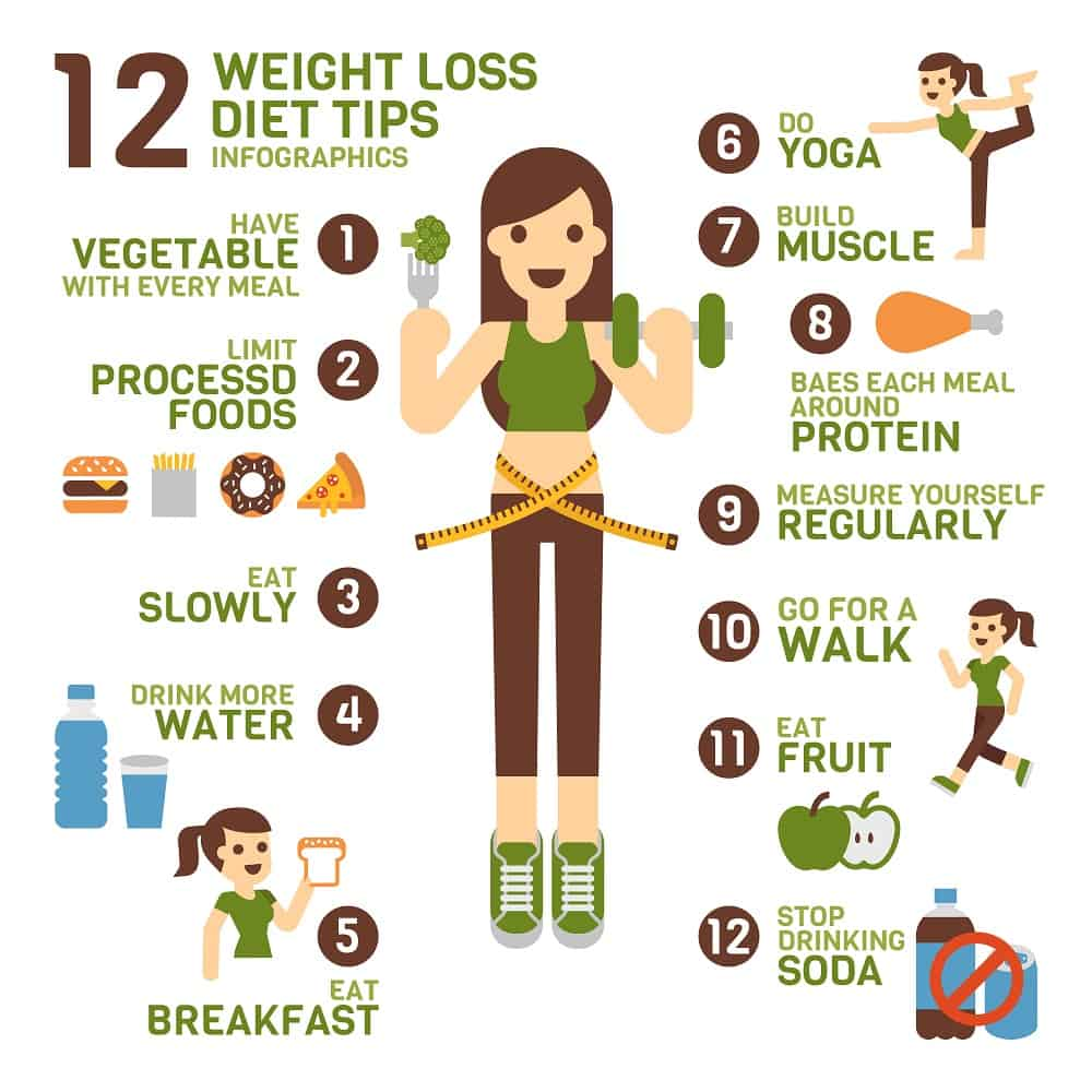 """Weight Loss: Part 6/10 """"Healthy Diet - A Guide to Weight Loss """""""