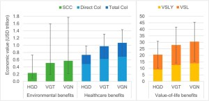 Vegansk kosthold kom best ut når det gjelder folkehelse, miljø og budsjett, ifølge studien Analysis and valuation of the health and climate change cobenefits of dietary change