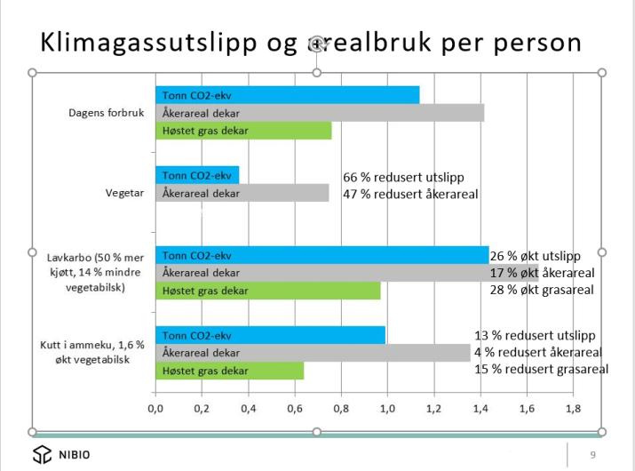 Klimagassutslipp og arealbruk matvarer i Norge, fra foredrag 3. mars 2017, seniorforsker ved NIBIO, Arne Grønlund