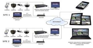 CCTV Camera Bangladesh | CCTV | Security Camera System