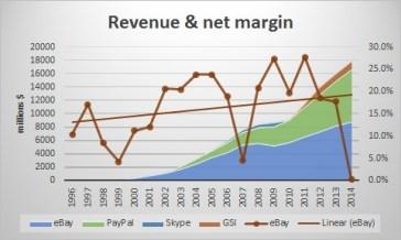 eBay revenue & net margin