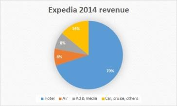 Expedia 2014 revenue