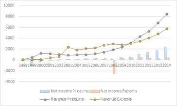 OTA net income