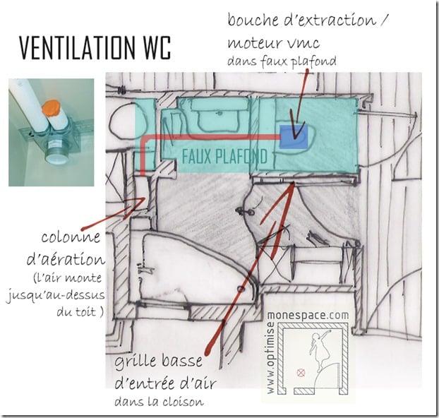 VMC toilettes