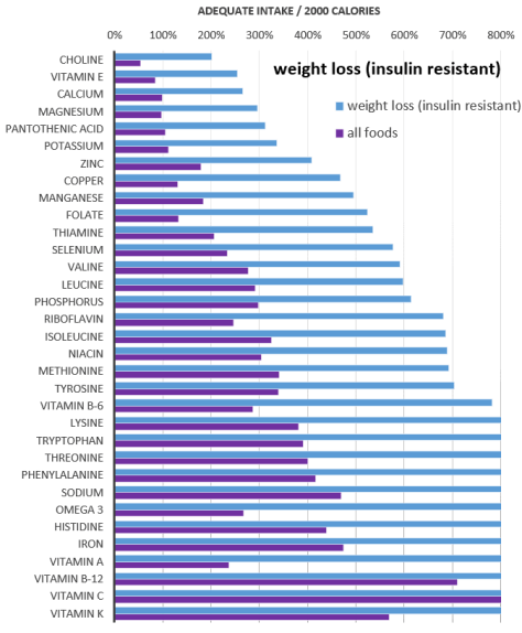 nutrients - weight loss insulin resistant vs all foods.PNG