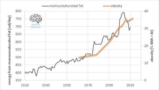 Nutritional Myth Busting
