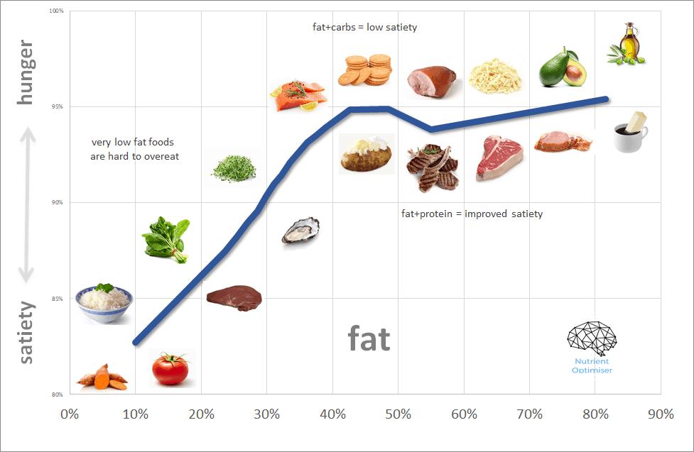 fat intake satiety chart