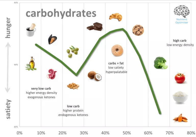 carbs vs satiety.png