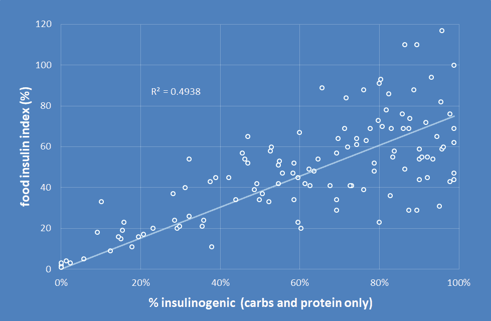 food insulin index - carbs + protein.png
