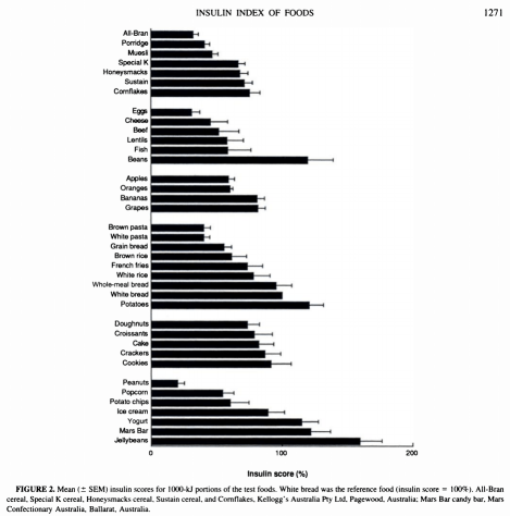 insulin index of foods.png
