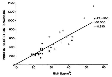 obesity vs insulin.png