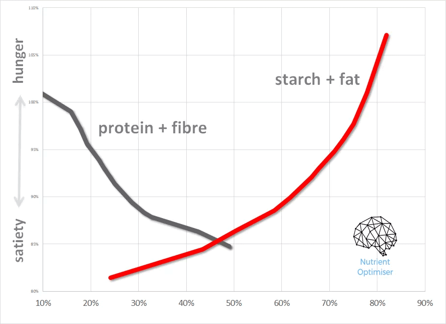 protein fat satiety.png