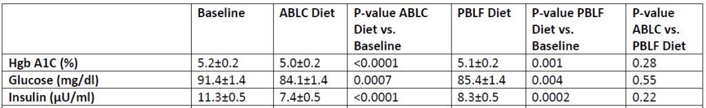 keto diet study intitute of health