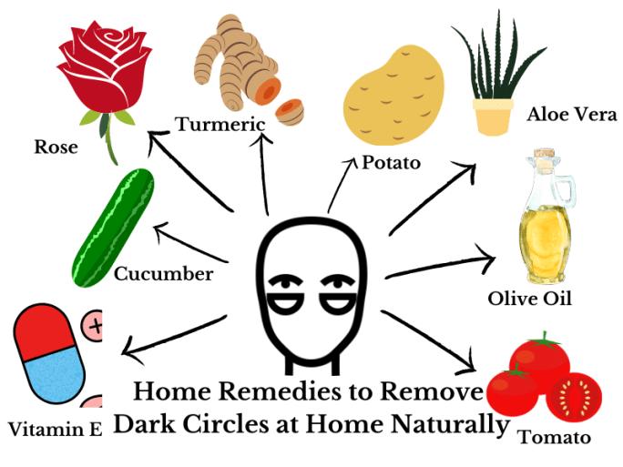 Remove Dark Circles at Home Naturally