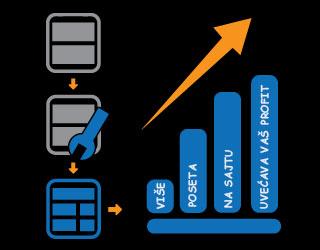 optimizacija sajta cena