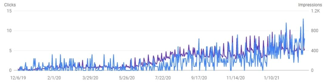16 months of SEO work results