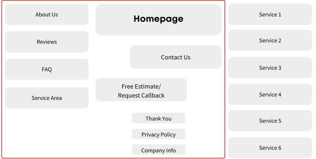Basic Website URL Structure Local Service Business