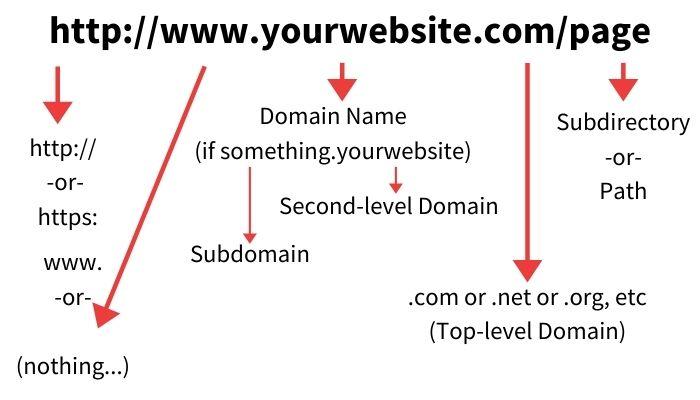 URL Parts