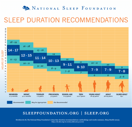 The National Sleep Foundation recommends an average of 7-9 hours for most adults. Research shows that 7-8 hours is ideal, especially if you;re exercising.