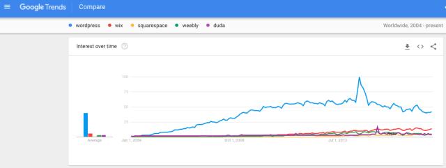 wordpress vs website builders google search trends
