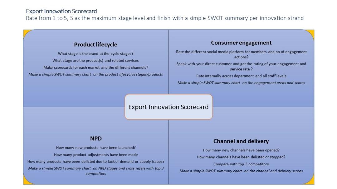 Export innovation scorecard