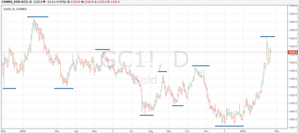 Comex Gold trend