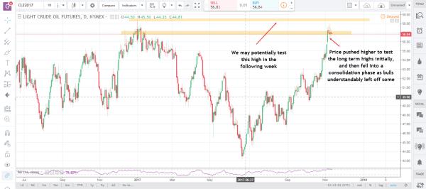 Commodity Futures Market Crude Oil