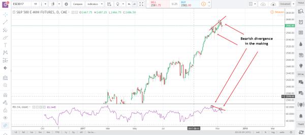 commodity futures market es