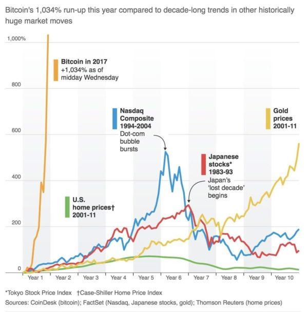 trading bitcoin futures asset class