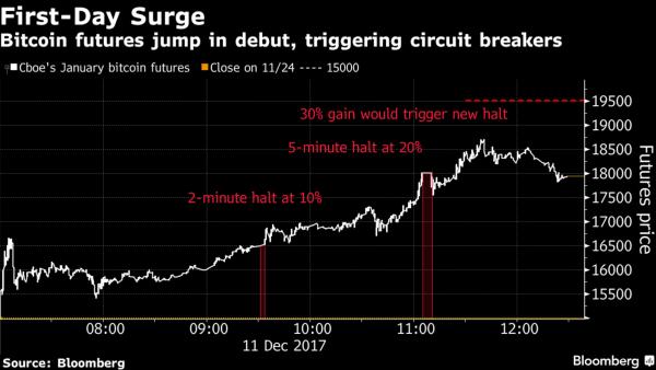 trading Bitcoin futures cboe