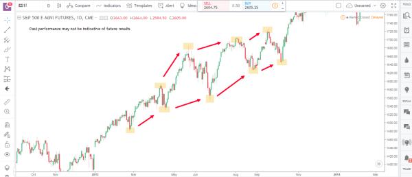 Transitioning Market 2