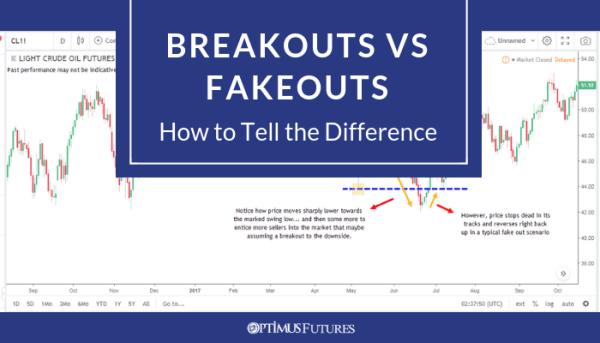 Breakouts vs Fakeouts Hero