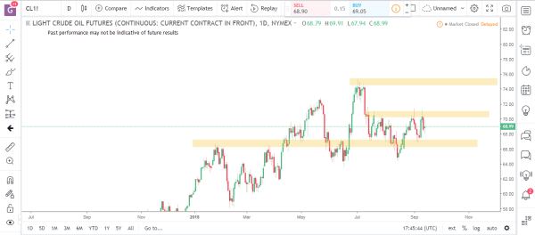 Crude Oil Commodity Futures Market Analysis September 17th 2018