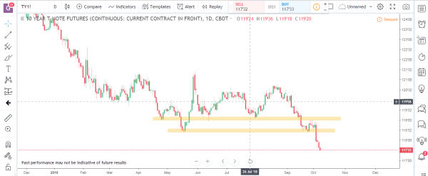 Bonds 1 Commodity Futures Market Analysis October 8th 2018