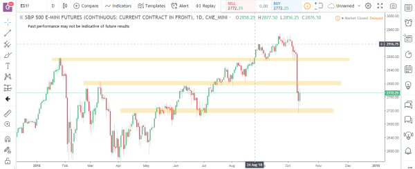 S&P Emini Commodity Futures Market Analysis October 15th 2018