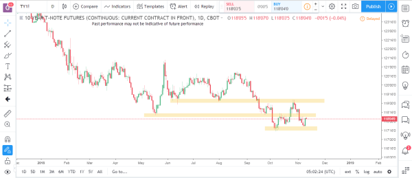 Bonds 1 Commodity Futures Market Analysis November 12th 2018