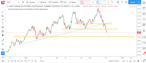 Crude Oil Commodity Futures Market Analysis November 5th 2018