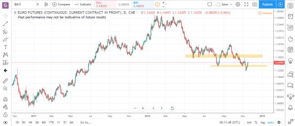 Euro Futures Commodity Futures Market Analysis November 19th 2018