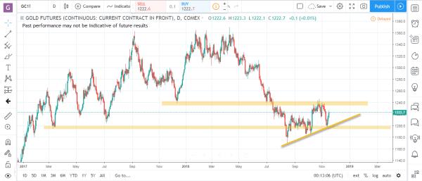 Gold Commodity Futures Market Analysis November 19th 2018