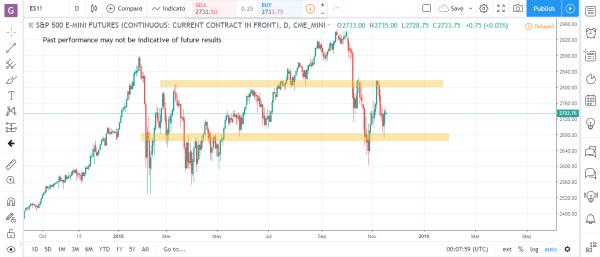 S&P Emini Commodity Futures Market Analysis November 19th 2018