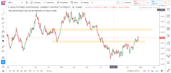 Gold Commodity Futures Market Analysis December 31st 2018