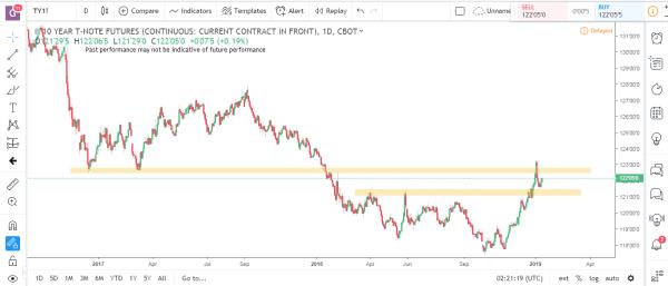 Bonds 1 Commodity Futures Market Analysis January 14th 2019