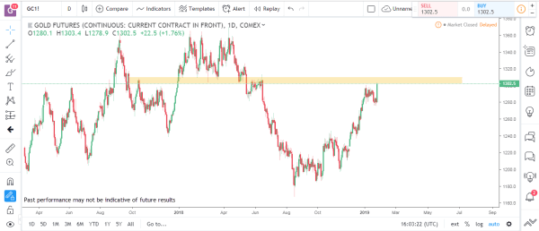 Gold Commodity Futures Market Analysis January 28th 2019