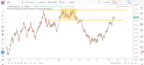 Gold Commodity Futures Market Analysis Feb 11th 2019