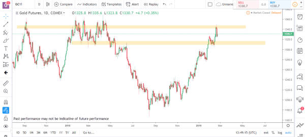 Gold Commodity Futures Market Analysis Feb 25th 2019