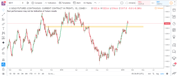 Gold Commodity Futures Market Analysis Feb 4th 2019