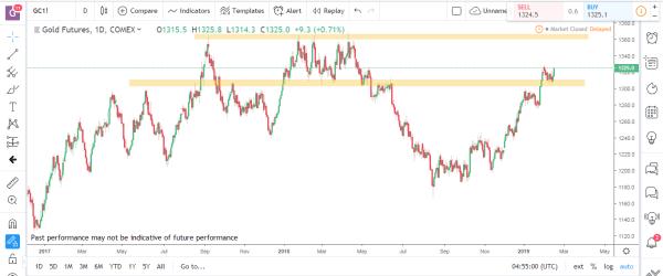 Gold Commodity Futures Market Analysis Feb Feb 18th 2019