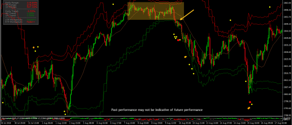 Overbought IO Indicator Predict a Market Breakouts 6