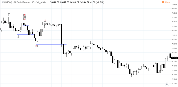 Futures Trading Strategy 3S Pattern