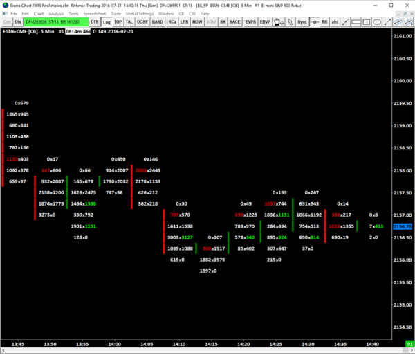 Order Flow Trading Footprint Charts